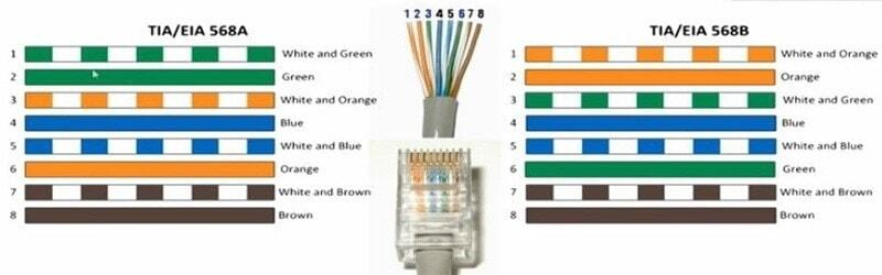 ethernet cable color code
