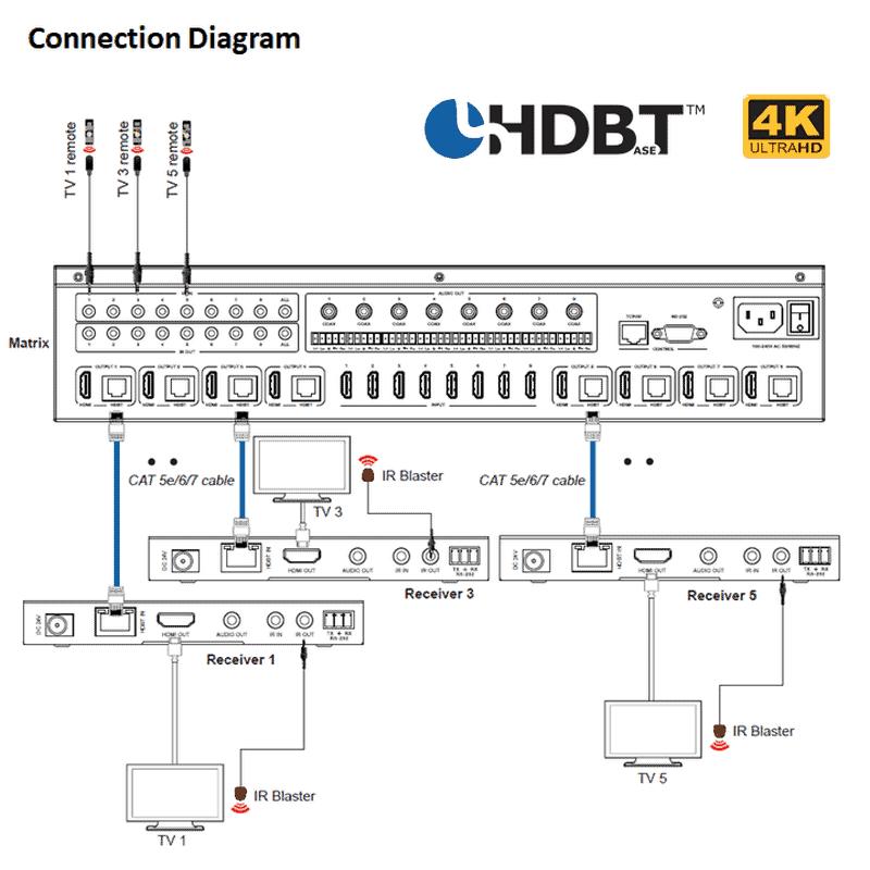 8x8 matrix extender 4kx2k Ultra HD 150m CAT5e Cat6 connections