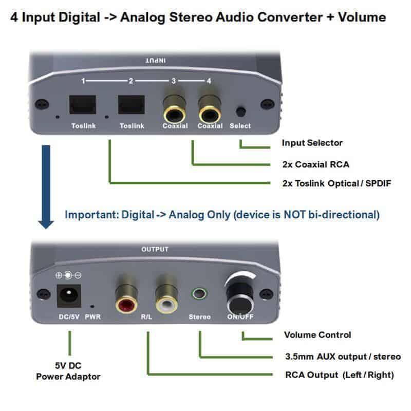 digital to analog audio converter dac 4 inputs volume connection diagram