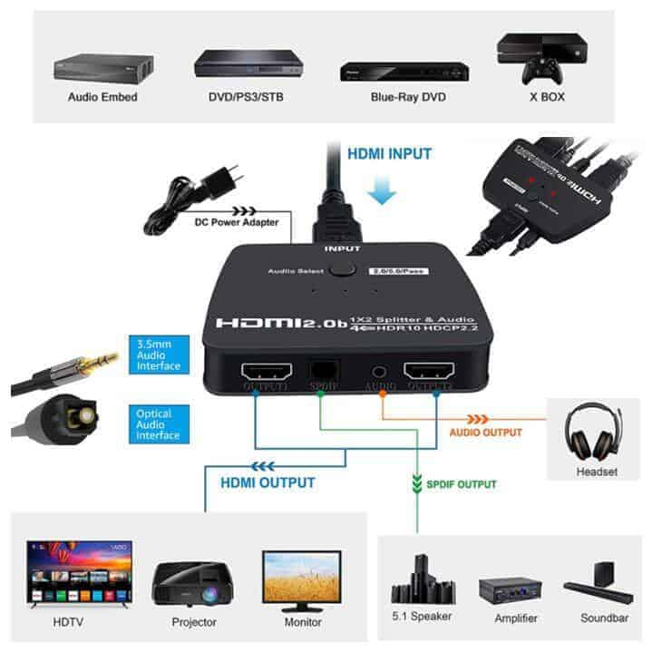 HDMI 2 way Splitter with Audio extractor dac connections