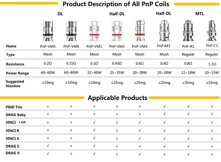 Voopoo PnP Coil chart
