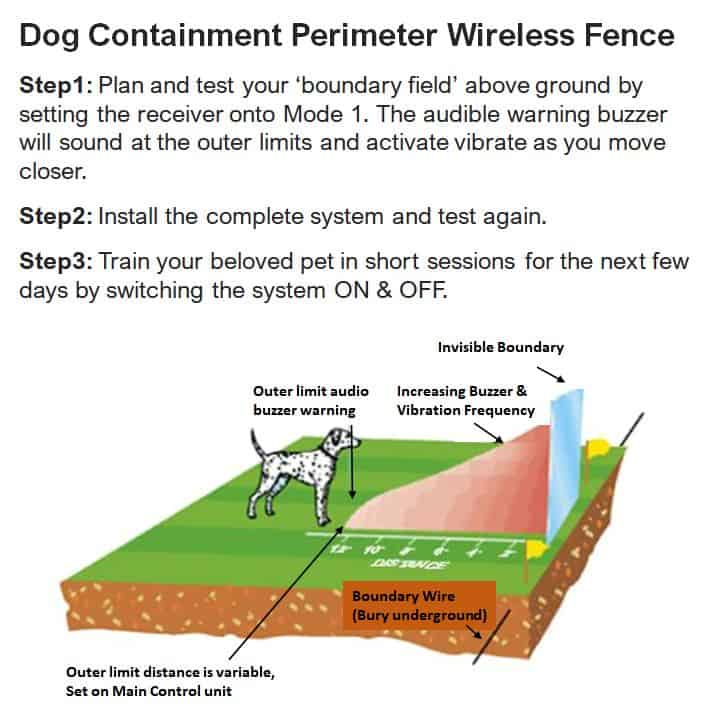 Wireless Dog Pet Fence Electronic pet containment principle of operation